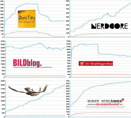 Entwicklungen in den deutschen Blogcharts
