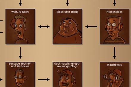 Blogger Hierarchie