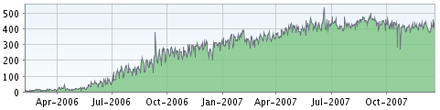 Feedburner-Statistik
