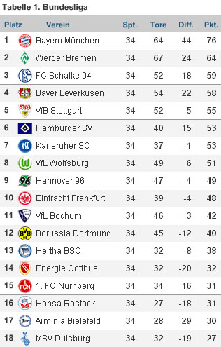 hoffentlich unkorrekte Bundesligaendtabelle 2007/08
