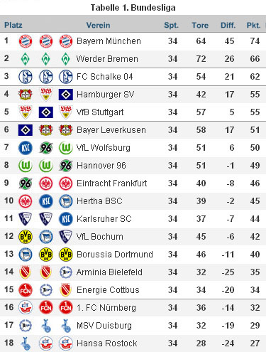Bundesliga Endtabelle 07/08