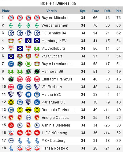 Bundesligaabschlusstabelle 07/08