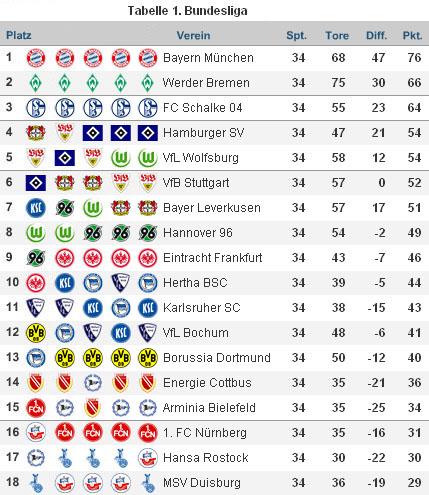 Bundesligaabschlusstabelle 07/08