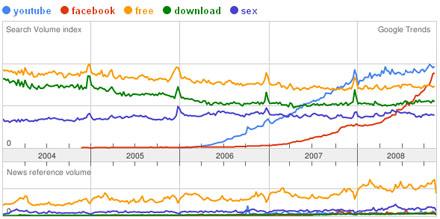 Top Google Trends