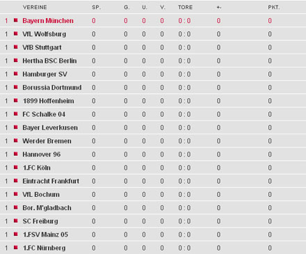fca tabelle